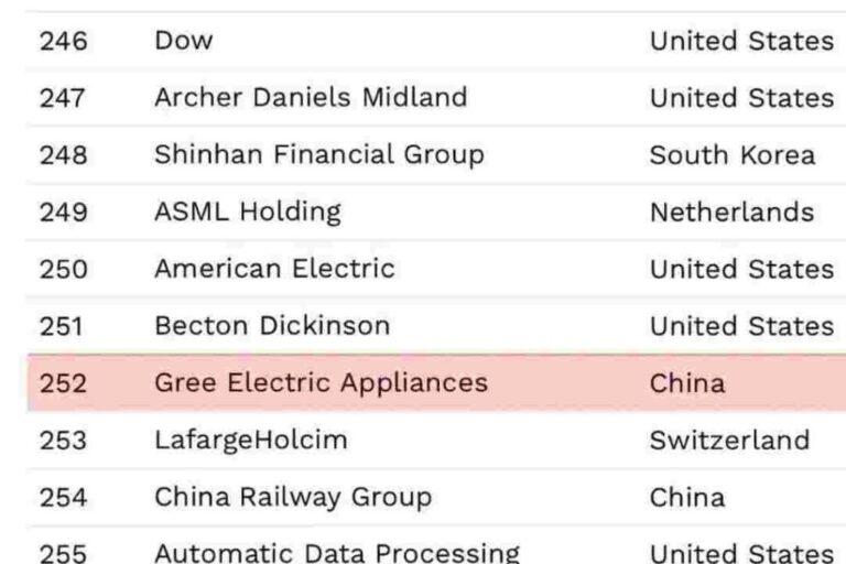 GREE снова в списке Forbes Global 2000