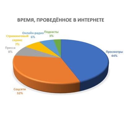 Всего за период с 1 июня по 31 августа было 4 526 617 запросов «купить кондиционер».